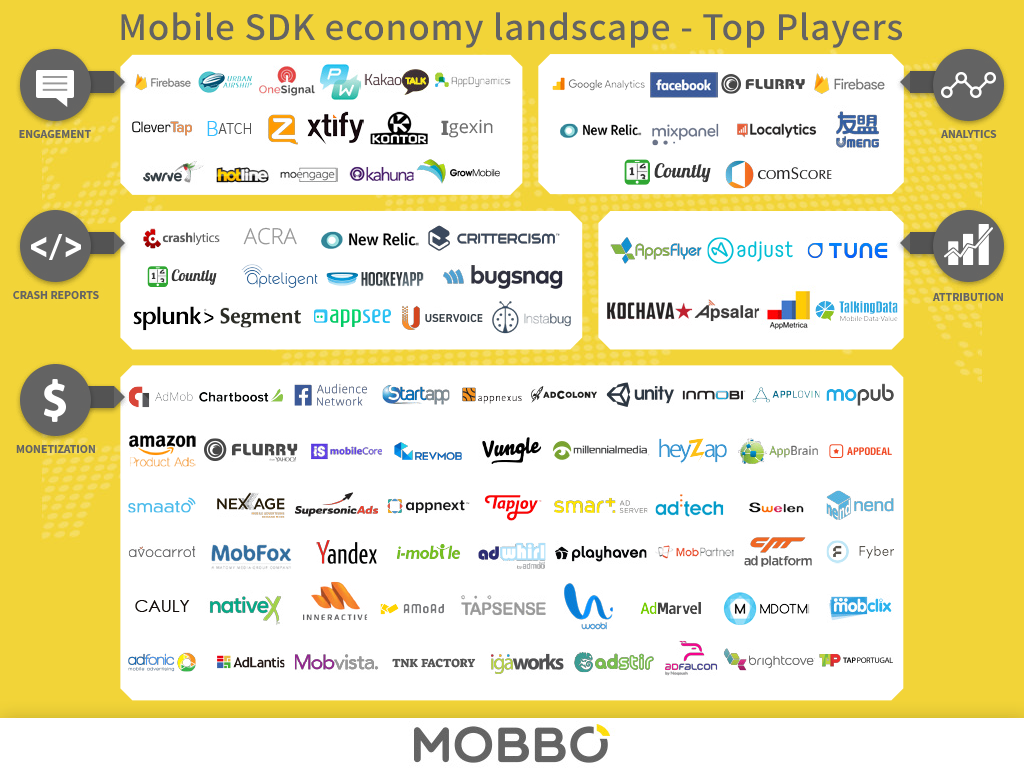 The State Of The Mobile SDK Leaders – Wallpaper