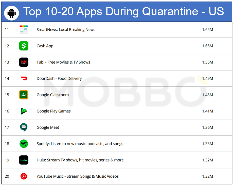 Android top 10 -20 apps during quarantine