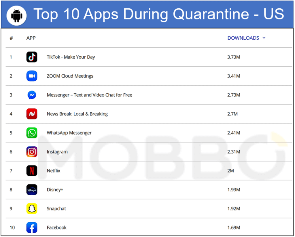 Top 10 android apps during quarantine