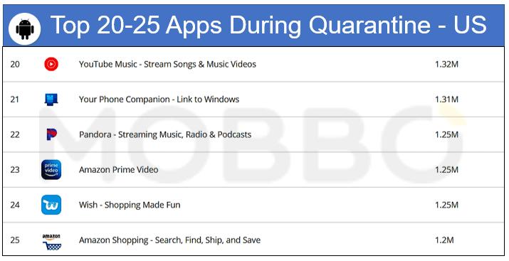 Android top 20-25 during quarantine