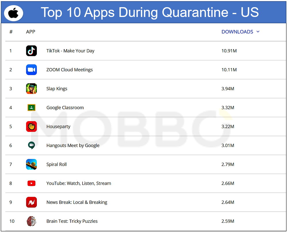 IOS top 10 Apps