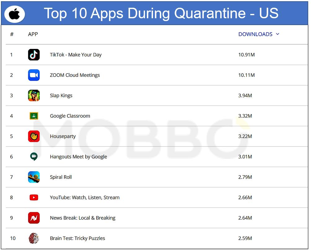 IOS top 10 Apps