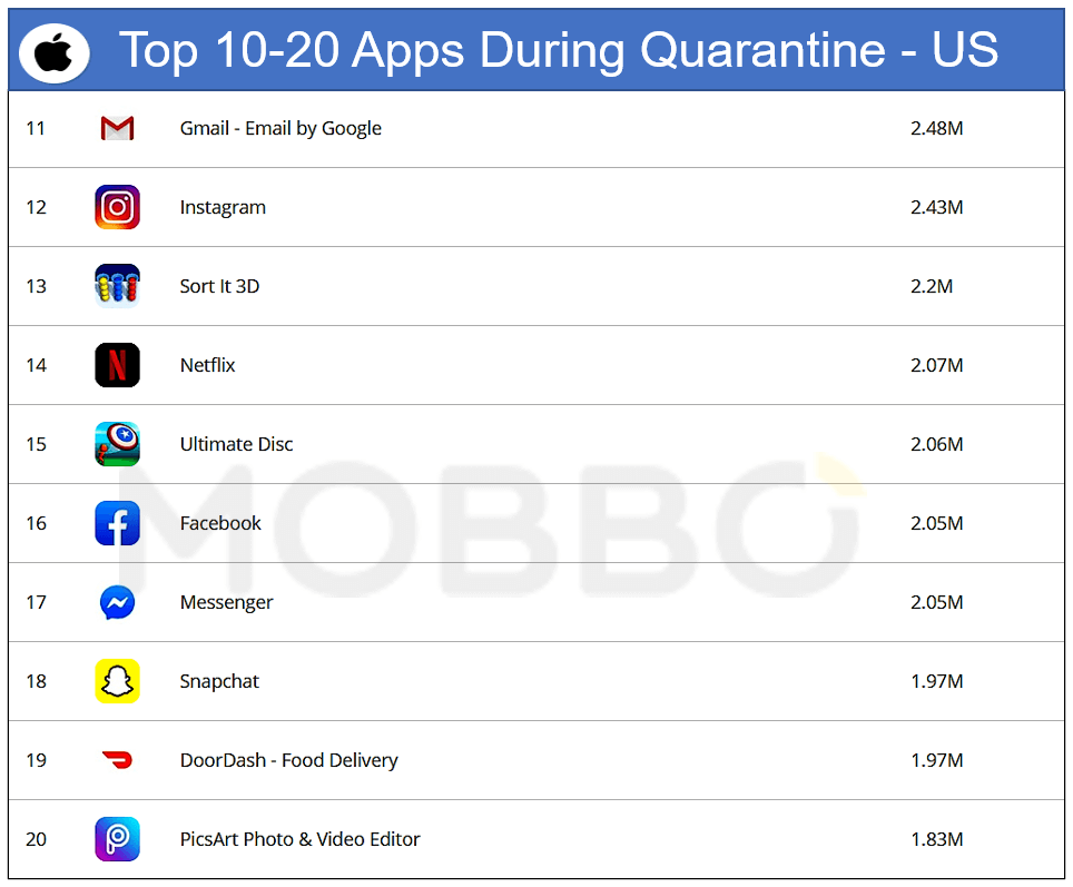 IOS top 10 -20 apps during quarantine