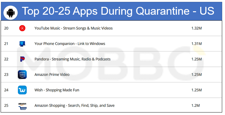 IOS top 20-25 apps during quarantine