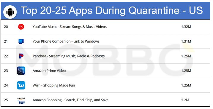 IOS top 20-25 apps during quarantine