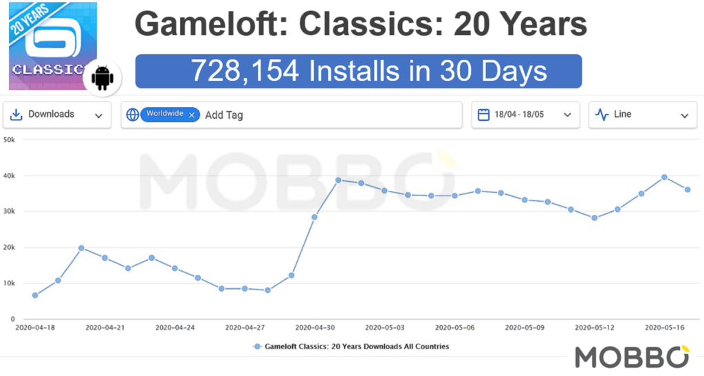 Gameloft Classics - 20 years - Andoird Launch